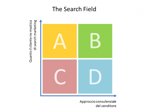The Search Field