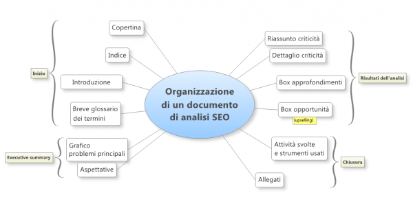 Mappa documento di analisi SEO